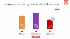 classement réseaux sociaux instagram