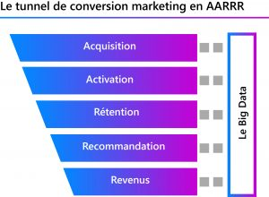 Tunnel AARRR data-marketing
